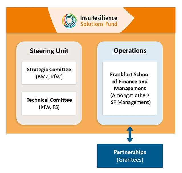 About ISF – Insuresilience Solutions Fund